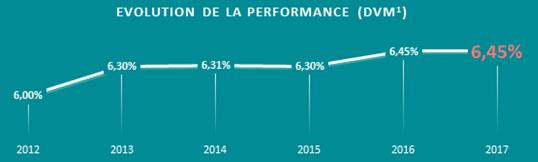 Evolution de la performance de la SCPI CORUM
