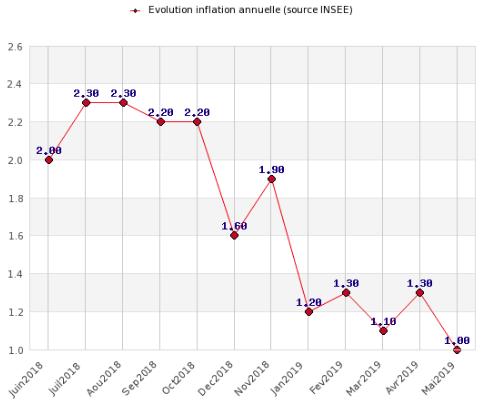Evolution de l'inflation, rythme annuel