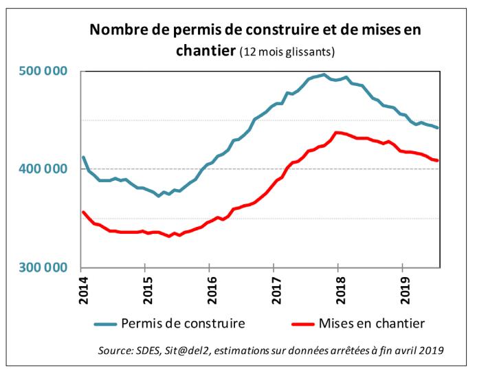 Nombre de permis de construire et mises en chantier sur 12 mois glissants