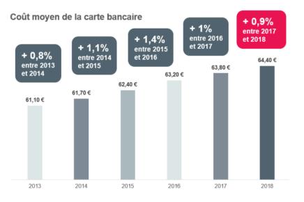 La cotisation de la carte bancaire augmente de 0,9% en 2018 et coûte désormais en moyenne 64,40€ par an.
