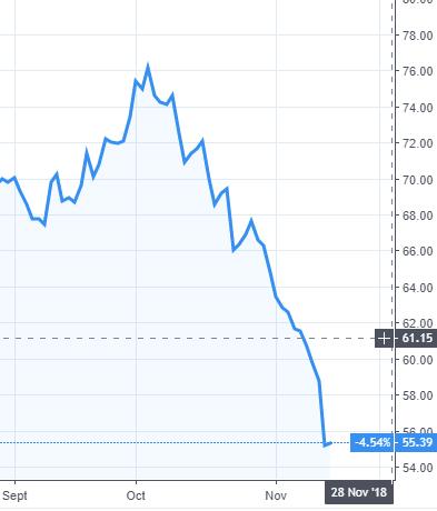 Évolution du cours de pétrole brut WTI depuis septembre 2018, en USD