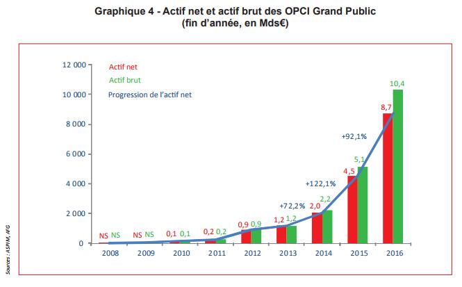 Evolution des encours investis dans les OPCI Grand Public