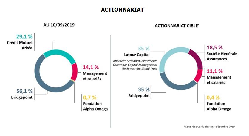 Actionnariat Primonial cible