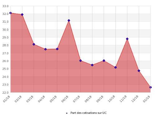 Assurance-vie: proportion de la collecte sur les unités de compte