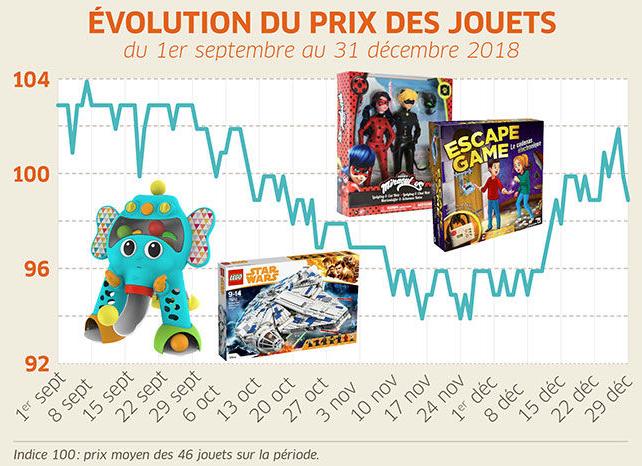 Évolution du prix des jouets en 2018