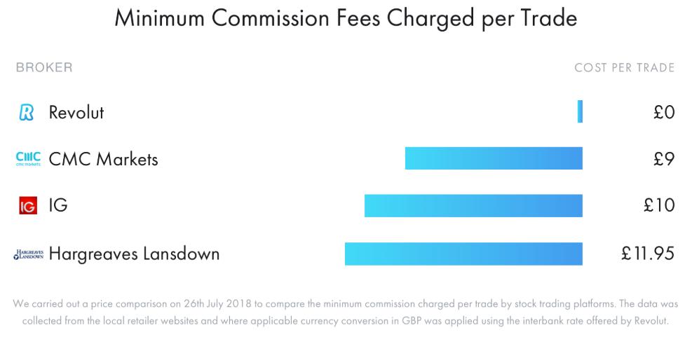 Comparatif des frais de courtage Revolut sur le marché anglais (en GBP)