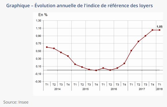 IRL, évolution en rythme annuel