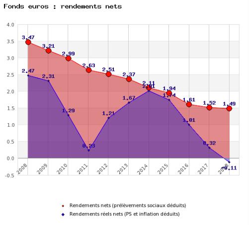 Évolution du taux de rendement moyen net des fonds euros (en rouge), inflation annuelle déduite (en bleu)