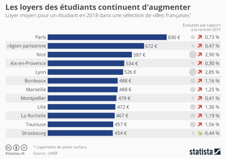 Loyers étudiants