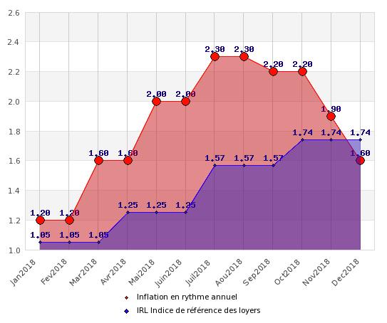 Comparaison de l'évolution de l'IRL en rythme annuel (données trimestrielles) et de l'inflation en rythme annuel