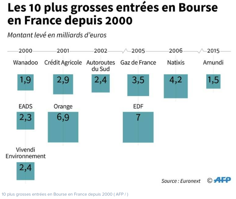 Les 10 plus grosses entrées en Bourse depuis 2000
