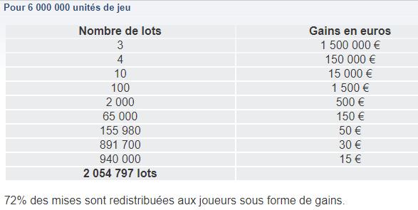 Tableau des gains pour 6.000.000 de tickets