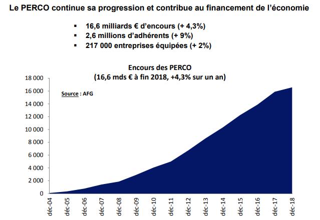 Encours des PERCO (millions d'euros)
