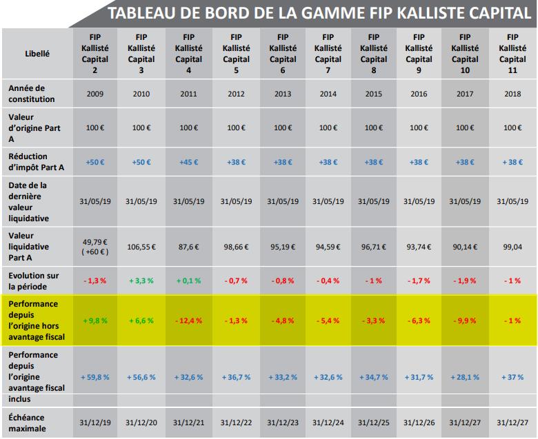 FIP Corse Kallisté Capital - évolution des performances au 30 juin 2019