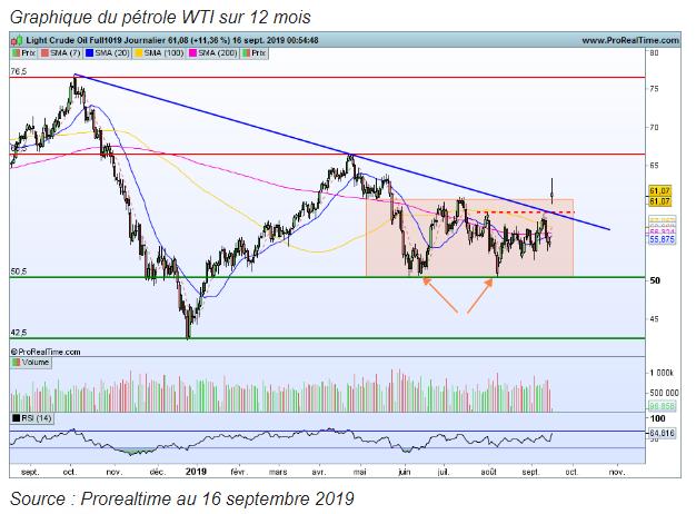 Evolution cours pétrole WTI