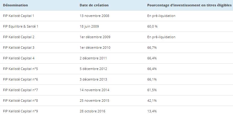 Liste des FIP Corse Vatel Capital