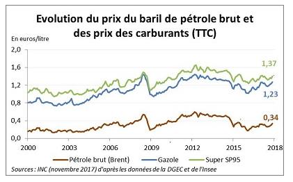 Évolution comparative des prix des carburants et du pétrole brut
