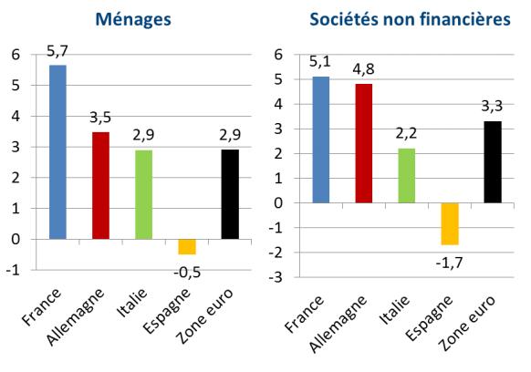 Comparatif de croissance en% du marché des crédits