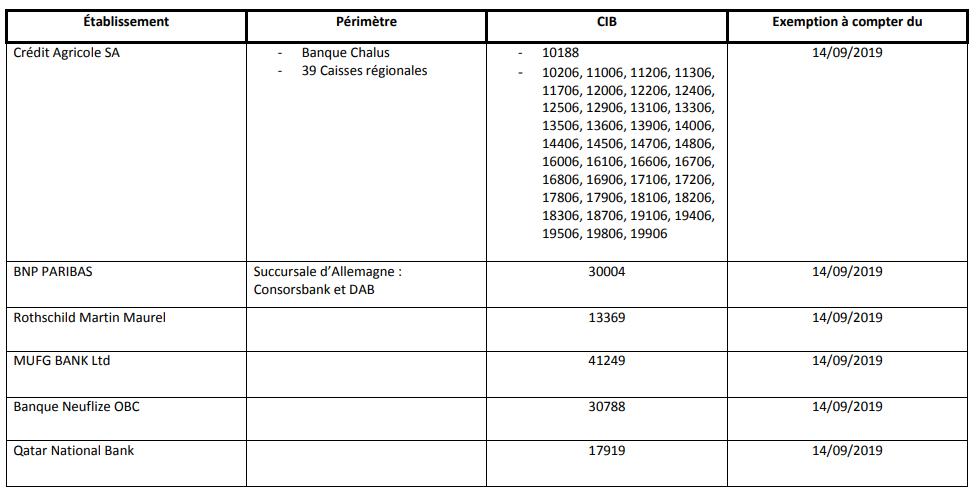 Liste des établissements exemptés de l'obligation de disposer d'un mécanisme de secours d'API au 12 septembre 2019