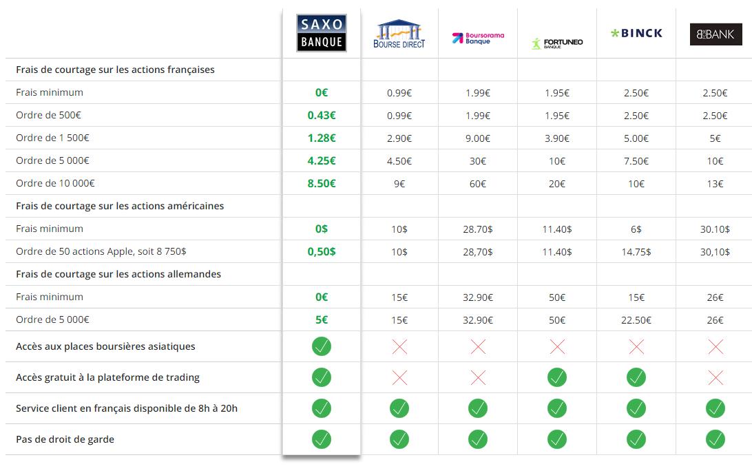Comparaison des tarifs des frais de courtage, selon Saxo Banque au 3 janvier 2018