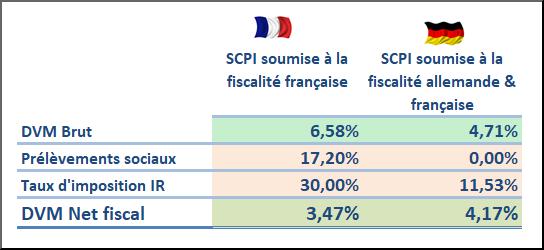 Exemple d'écart de l'impact fiscal entre deux SCPI, la première imposable en premier lieu en France (DVM 2017 de la meilleure SCPI du marché), et la seconde, en premier lieu en Allemagne (DVM 2017 de Novapierre Allemagne). Contribuable au TMI de 30%. Parts de SCPI détenues en direct via un compte-titres.