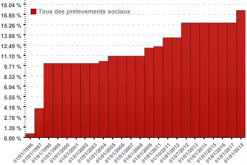 Evolution du taux des prélèvements sociaux, le système français, taxes tous azimuts