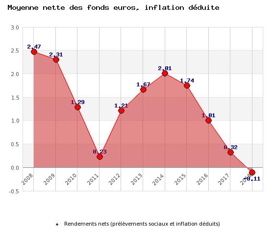Evolution de la moyenne des rendements réels des fonds euros (inflation et prélèvements sociaux déduits).