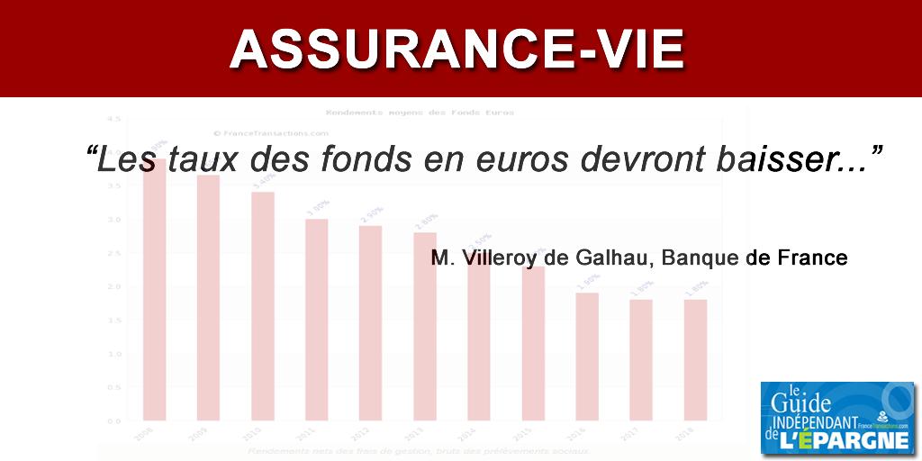 Chute des rendements des fonds euros en 2019?