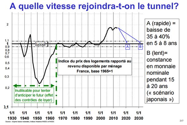 Tunnel de Frigitt, la relation entre prix de l'immobilier et revenus des Français n'est plus respectée depuis les années 2000