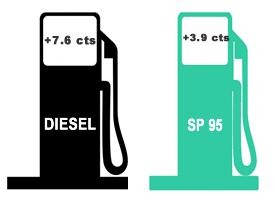 Prix des carburants: forte hausse dès le 1er janvier 2018