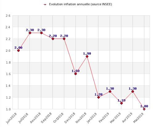 Evolution de l'inflation en rythme annuel (source données INSEE)