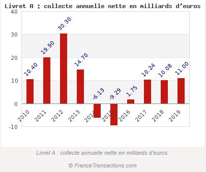 Évolution de la collecte nette annuelle sur le livret A