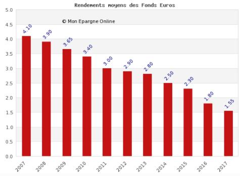 Rendements moyens bruts d'inflation des fonds euros. Estimation pour le rendement 2017.