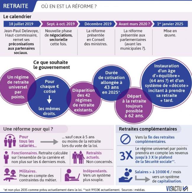 Calendrier réforme des retraites 2019