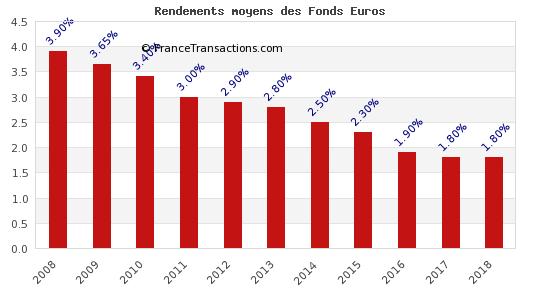 Évolution du rendement moyen des fonds euros, net des frais de gestion, brut des prélèvements sociaux et fiscaux