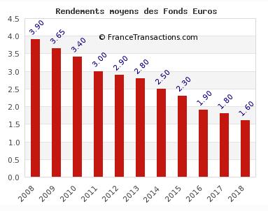 Évolution du rendement moyen des fonds euros, net de frais de gestion, brut des prélèvements sociaux et fiscaux. Rendement 2018 estimé.