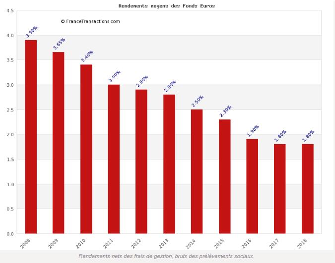 Évolution du taux moyen des rendements servis des fonds en euros (source données FFA)