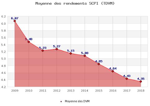 Évolution du taux moyen de rendements des SCPI au fil des années.