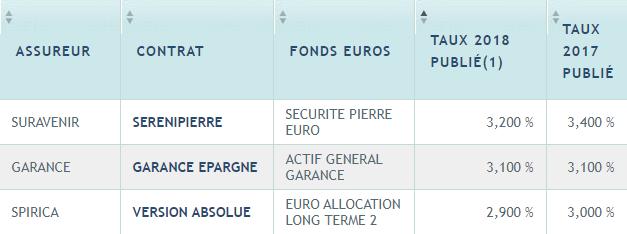 TOP 3 des rendements des fonds euros 2018 (brut de fiscalité et de prélèvements sociaux)