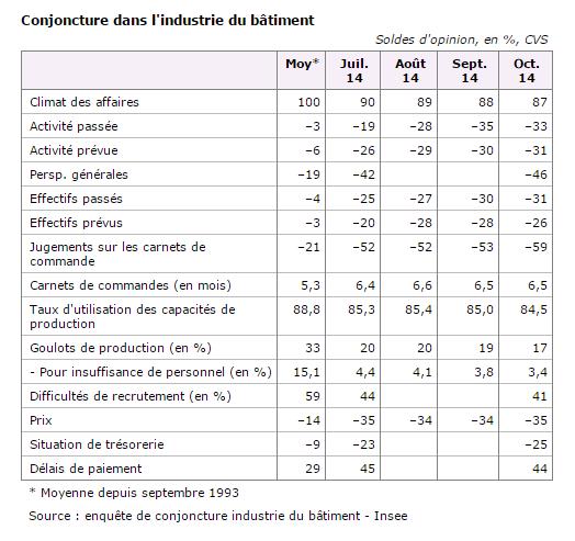 enquête mensuelle de l'INSEE, le secteur de bâtiment reste toujours aussi mal orienté.