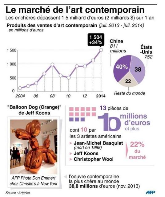 Investir autrement: le grand boum du marché de l'art contemporain auprès des Chinois et des Américains