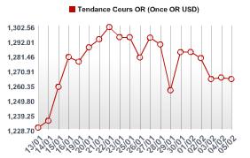L'once d'or se négocie en hausse de 0.13% à 1 266.80$