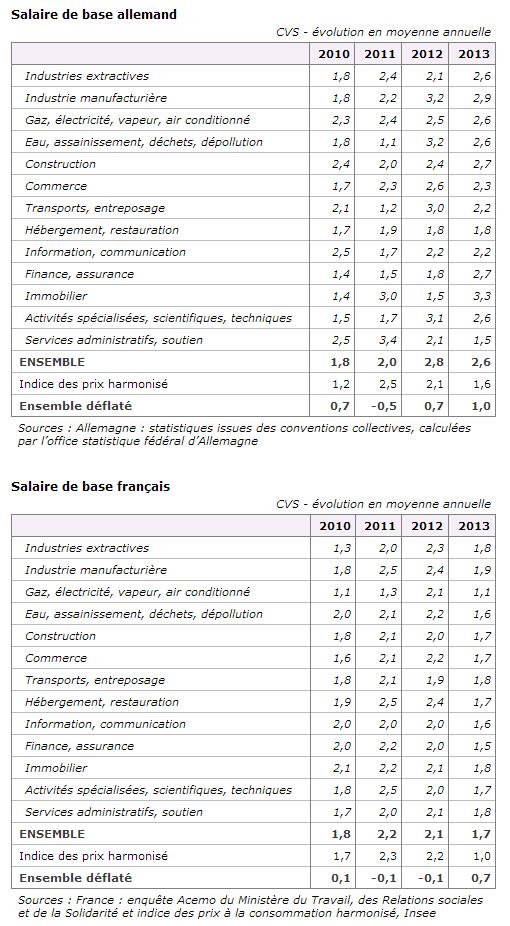 Les salaires en France augmentent moins vite qu'en Allemagne