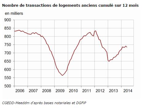 Le volume annuel de transactions se stabilise au deuxième trimestre 2014