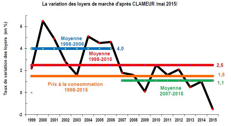 La variation des loyers de marché d'après CLAMEUR /mai 2015/