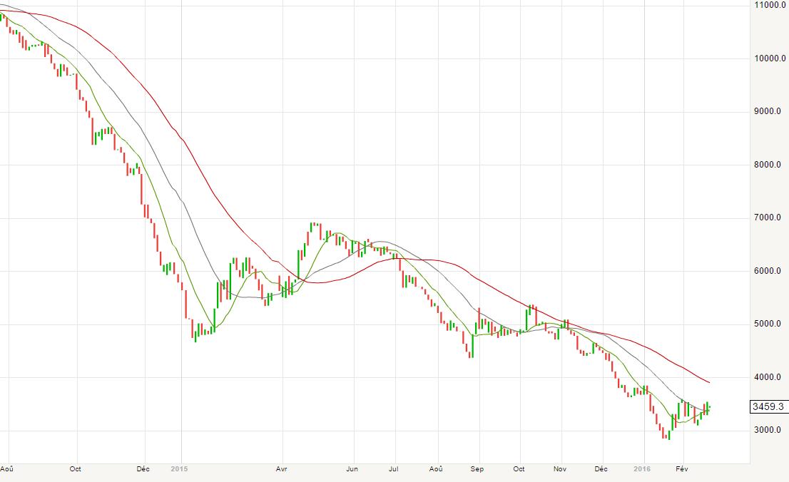 Evolution du cours du baril de pétrole brut (BRENT) depuis 18 mois
