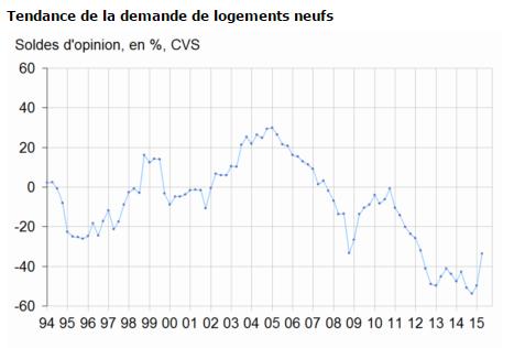 Immobilier dans le neuf: forte reprise de la demande! (source: INSEE)