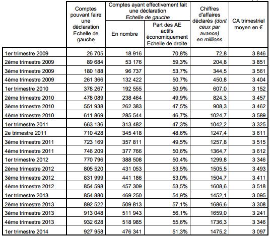 Autoentrepreneurs: près de 1 million en France avec des revenus toujours aussi faibles