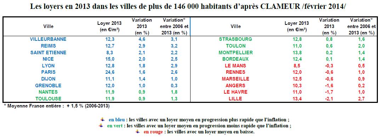 Les loyers en 2013 dans les villes de plus de 146 000 habitants d'après CLAMEUR /février 2014/