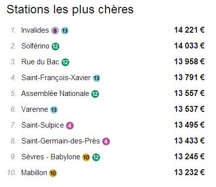 A Paris, la station de métro la moins chère est Gallieni